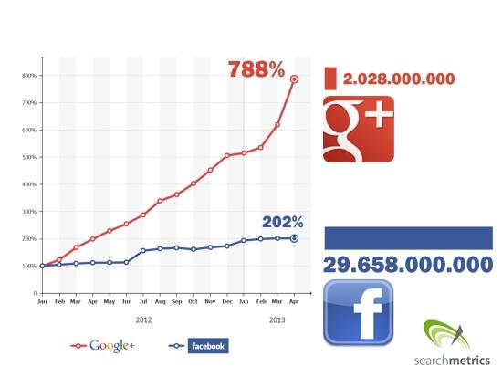 google_facebook_shares_us